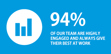 94% of our team are highly engaged and always give their best at work