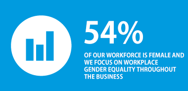 54% of our workforce is female and we focus on our workplace gender equality throughout the business