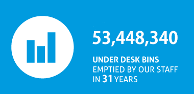 53,448,340 under desk bins emptied by our staff over 31 years